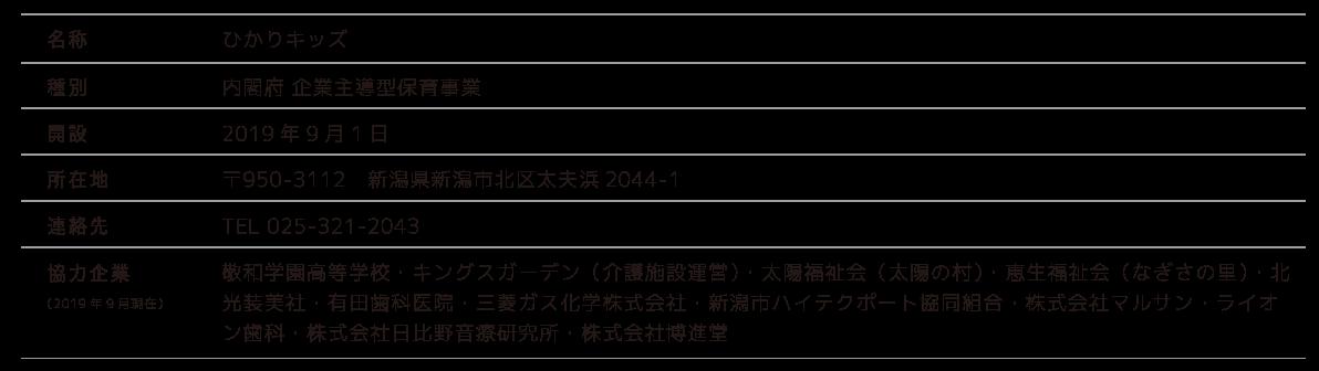 名称:ひかりキッズ。種別:内閣府 企業主導型保育事業。開設:2019年9月1日。所在地:〒950-3112 新潟県新潟市北区太夫浜2044-1。連絡先:TEL 025-321-2043 園長 有田和子。協力企業:敬和学園高等学校・キングスガーデン(介護施設運営)・太陽福祉会(太陽の村)・恵生福祉会(なぎさの里)・北光装美社・有田歯科医院・三菱ガス化学株式会社・新潟市ハイテクポート協同組合・株式会社マルサン